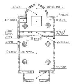 устройство православного храма схема