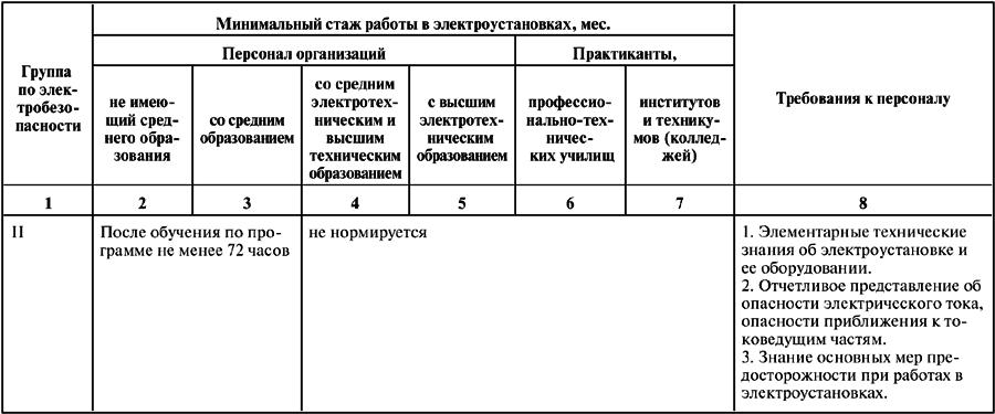 инструкция по охране труда для неэлектрического персонала 1 группы - фото 3