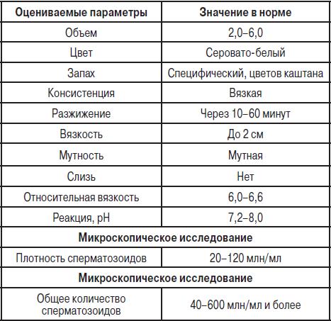 spermogramma-v-moskve-nahimovskiy