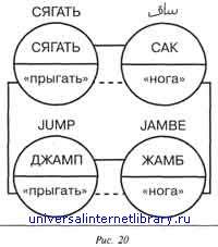 Единый язык человечества