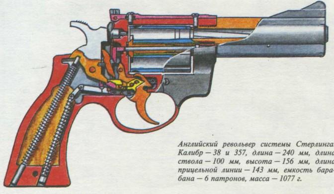 Схемы работы револьвера
