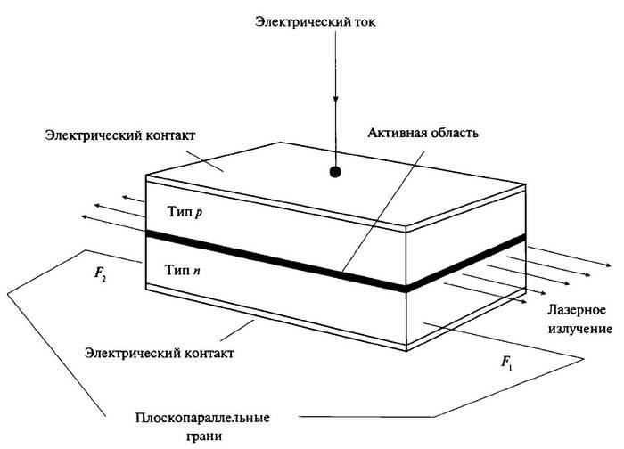 Схема полупроводникового лазера на p-n-переходе простейшего типа.  Лазерное излучение испускается в тонком активном...