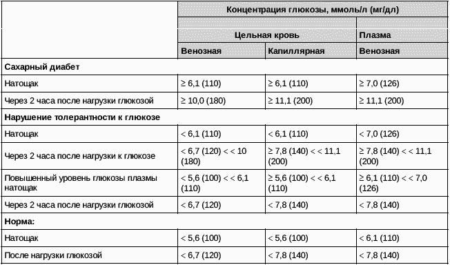 Анализ на скрытый сахар у беременных 90