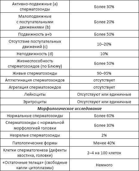 kolichestvo-spermatozoidov-v-odnom-eyakulyate