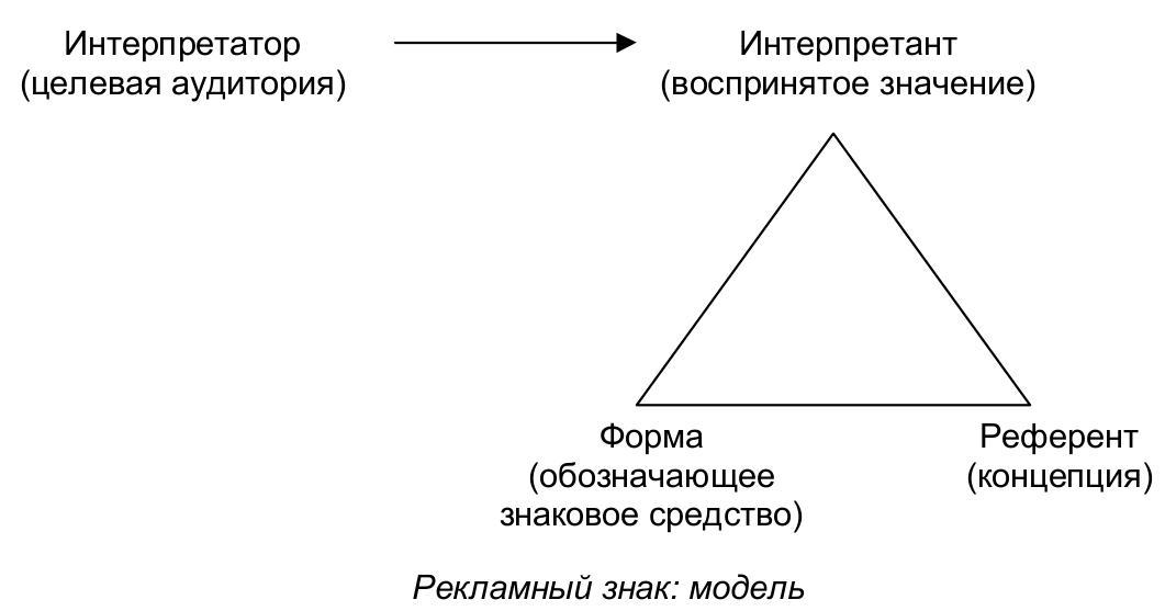 Рекламный сталкер. Теория и практика структурного анализа рекламного пространства