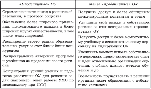 Ванькина Маркетинг Образования Скачать Бесплатно