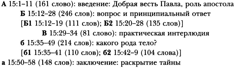 Воскресение Сына Божьего