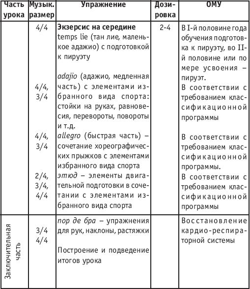 Схема конспекту уроку