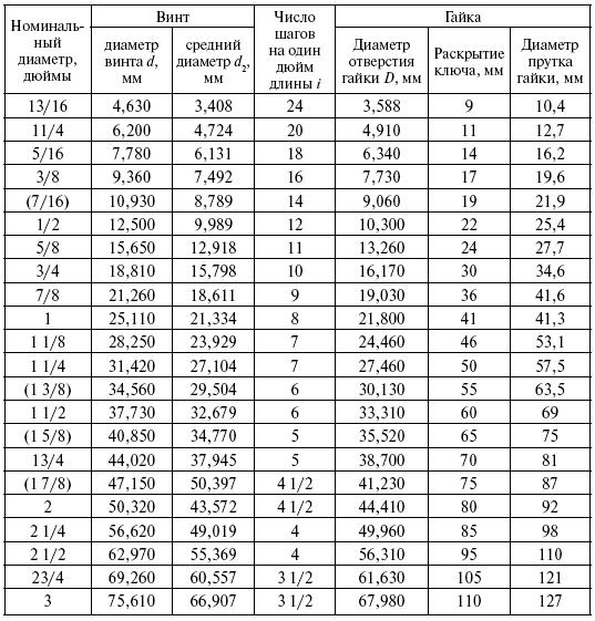 таблица размеров дюймовых резьба