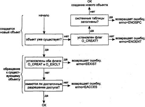 Unix Взаимодействие Процессов Купить