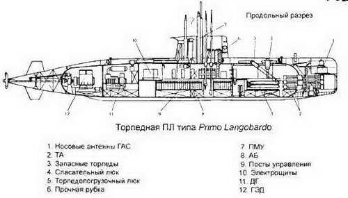 боевые корабли мира на рубеже xx xxi веков часть i подводные лодки