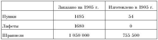 Военный аппарат России в период войны с Японией (1904 - 1905 гг.)
