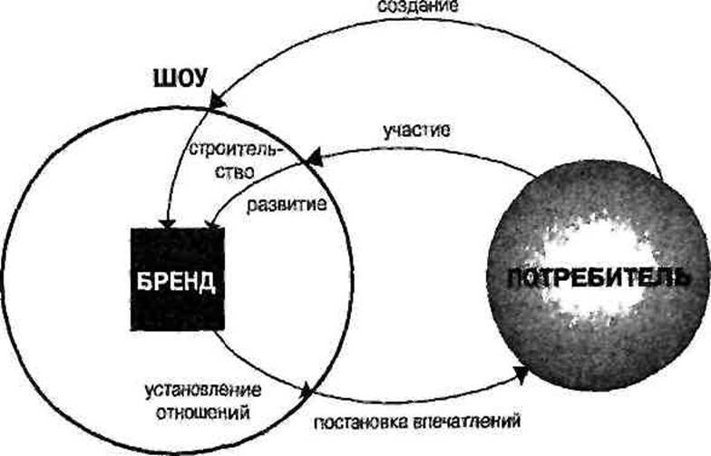 ШМИТ МАРКЕТИНГ В КУЛЬТУРЕ ВПЕЧАТЛЕНИЙ СКАЧАТЬ БЕСПЛАТНО