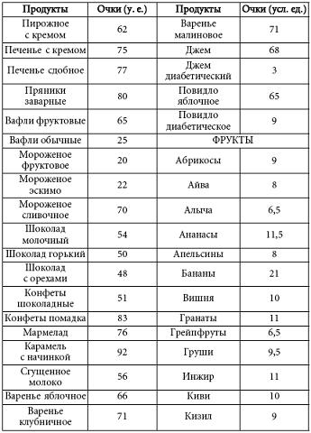 Таблица Кремлевской диеты уе  Кремлевская диета