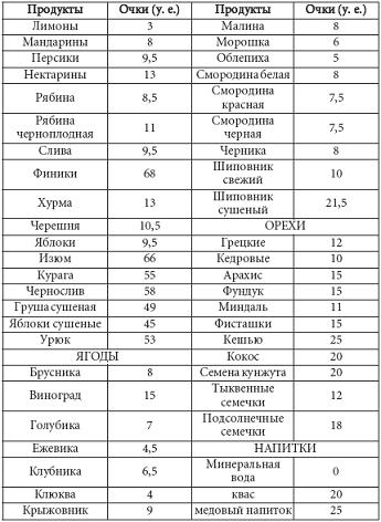 Кремлевская диета  полная таблица меню рецепты отзывы
