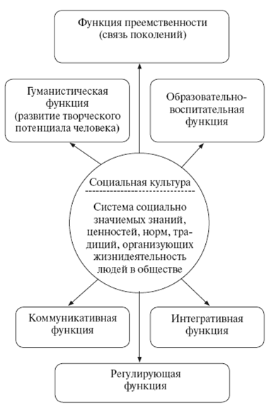 Социологические схемы.