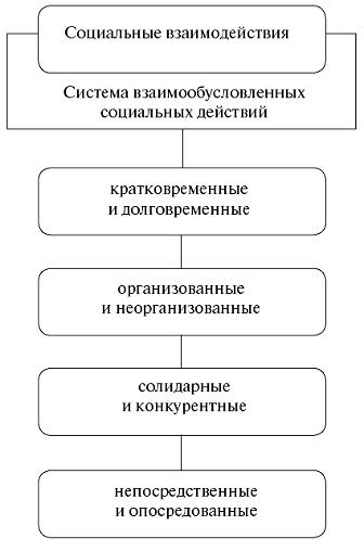 Схема 6. Социальные взаимодействия.
